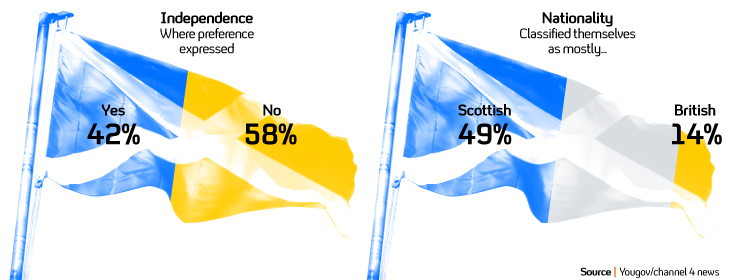 ScottishVote