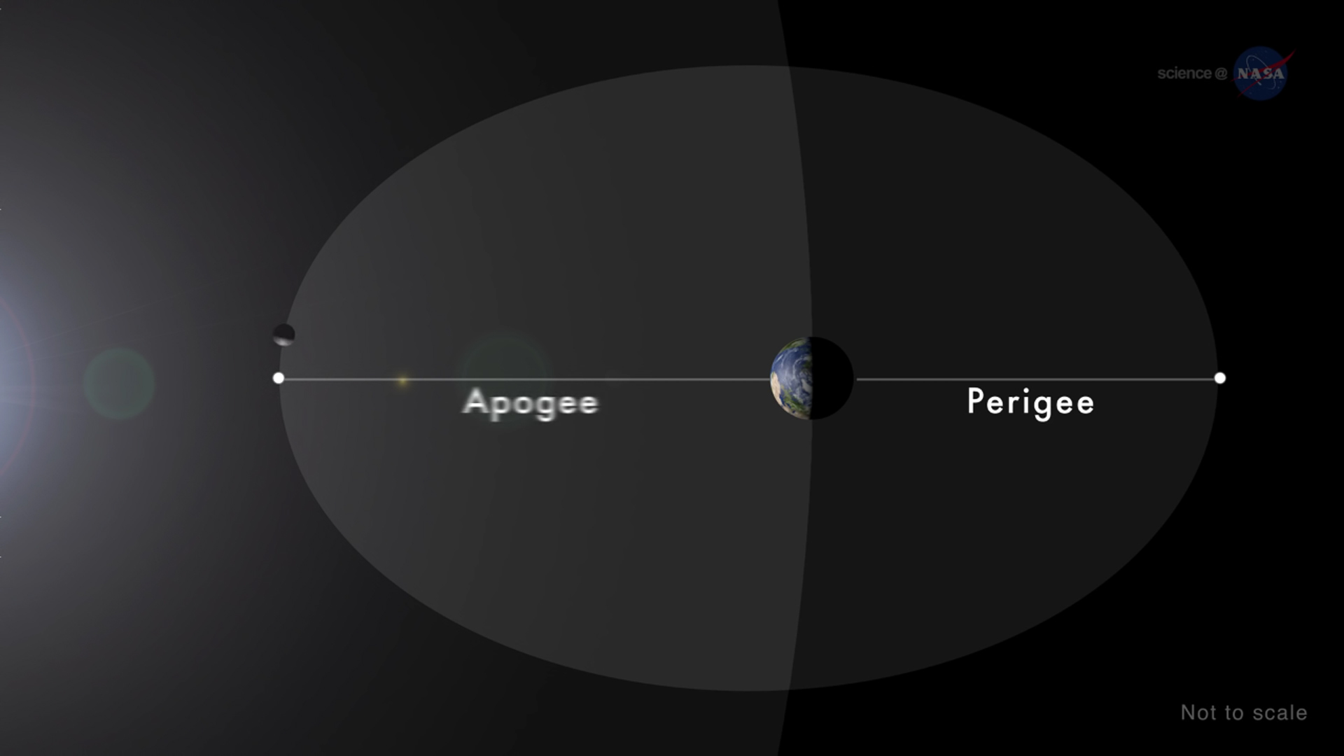 apogee_orbit_nasa_hd